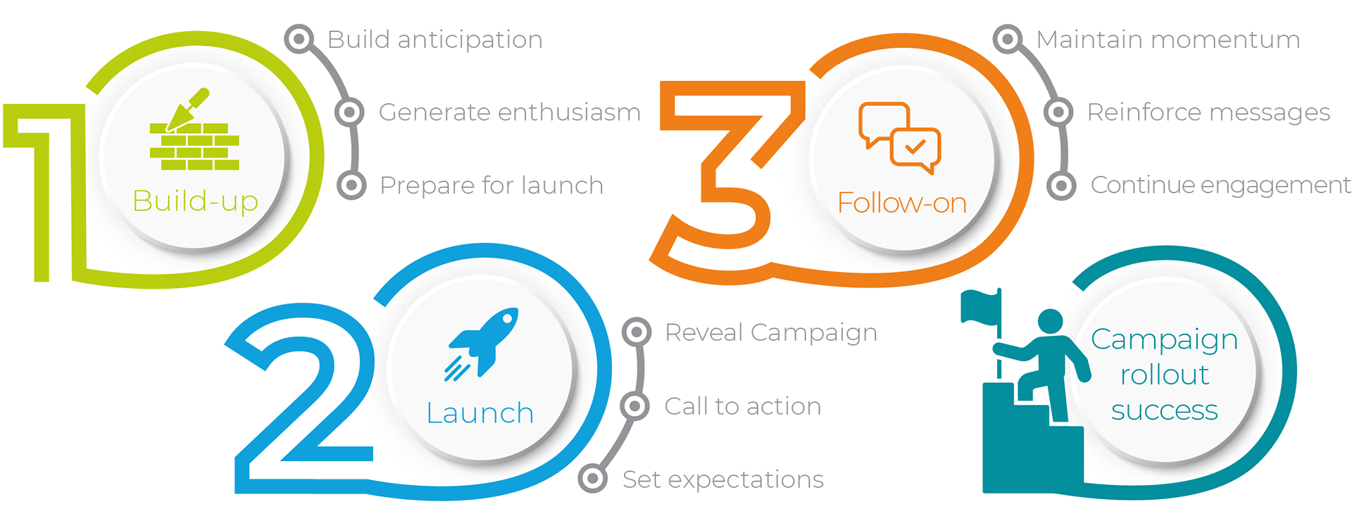 One. Build-up. Build anticipation. Generate enthusiasm. Prepare for launch. Two. Launch. Reveal Campaign. Call to action. Set expectations. Three. Follow-on. Maintain momentum. Reinforce messages. Continue engagement. Campaign rollout success