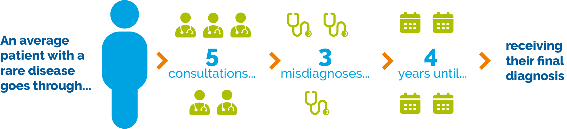 An average patient with a rare disease goes though 5 consultations, receives three misdiagnoses and waits an average of 4 years for their diagnosis
